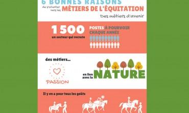 L'équitation propose 1 500 postes chaque année… dont le vôtre ?
